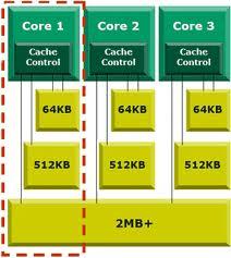 CPU cache